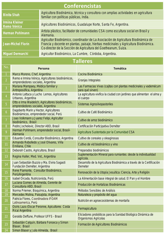 Conferencistas 30 Encuentro Latinoamericano de Agricultura Biodinamica - Iguazu-Arg